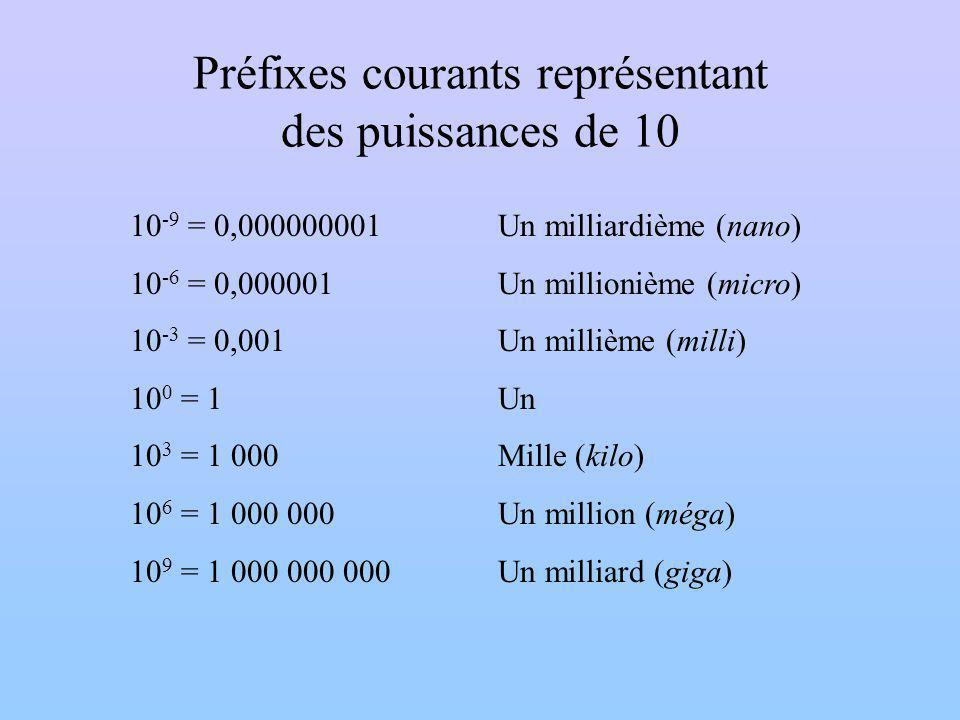 Préfixes courants représentant des puissances de 10 10 -9 = 0,000000001 10 -6 = 0,000001 10 -3 = 0,001 10 0 = 1 10 3 = 1 000 10 6 = 1 000 000 10 9 = 1 000 000 000 Un milliardième (nano) Un millionième (micro) Un millième (milli) Un Mille (kilo) Un million (méga) Un milliard (giga)