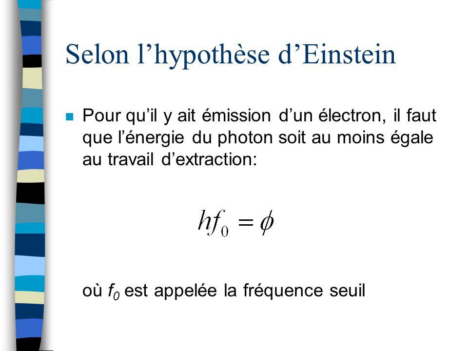 Selon lhypothèse dEinstein n Pour quil y ait émission dun électron, il faut que lénergie du photon soit au moins égale au travail dextraction: où f 0
