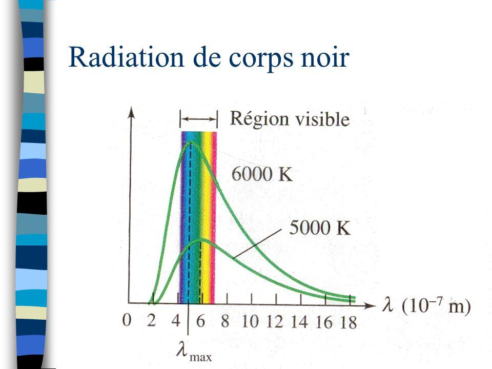 Radiation de corps noir