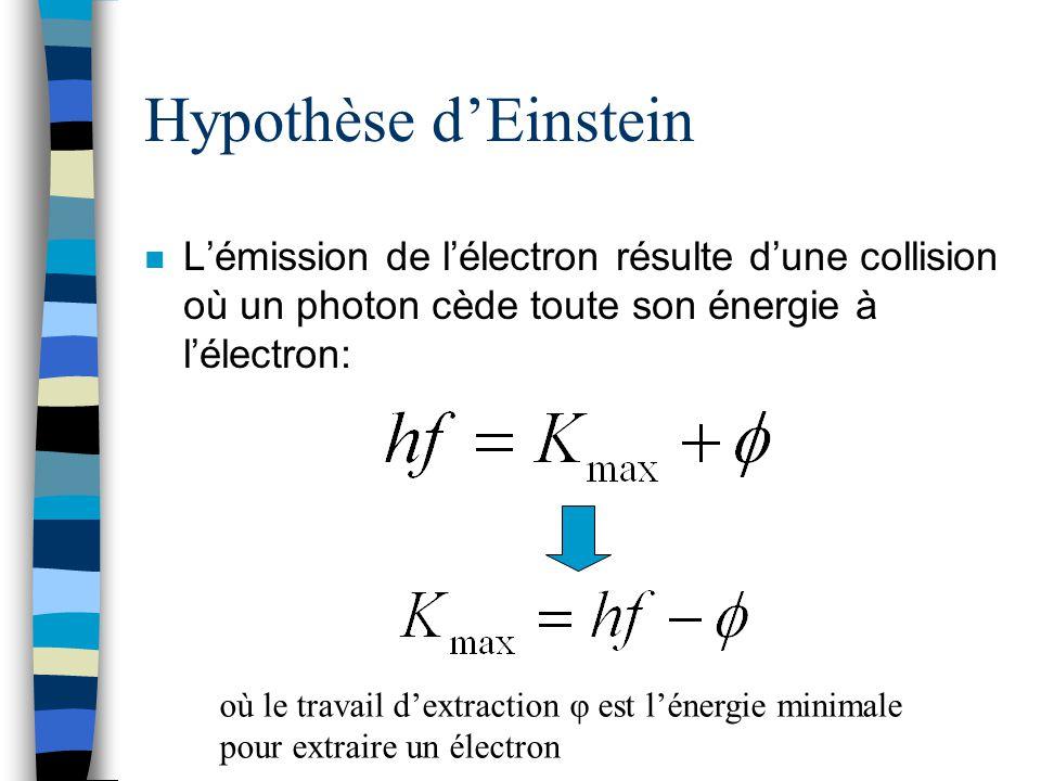 Hypothèse dEinstein n Lémission de lélectron résulte dune collision où un photon cède toute son énergie à lélectron: où le travail dextraction φ est l