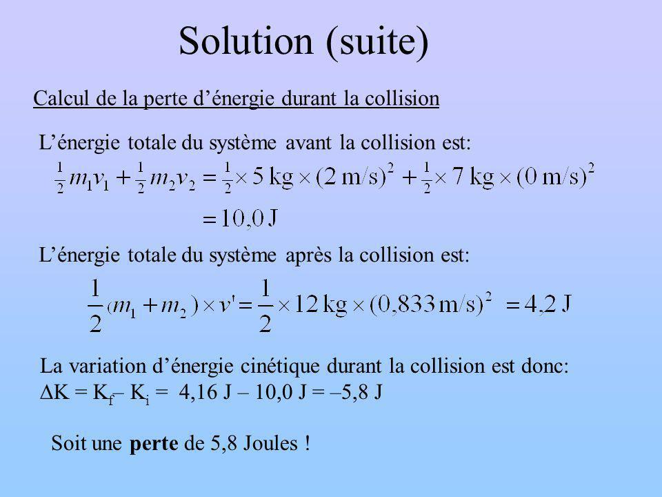 Solution (suite) Lénergie totale du système avant la collision est: Calcul de la perte dénergie durant la collision Lénergie totale du système après la collision est: La variation dénergie cinétique durant la collision est donc: K = K f – K i = 4,16 J – 10,0 J = –5,8 J Soit une perte de 5,8 Joules !