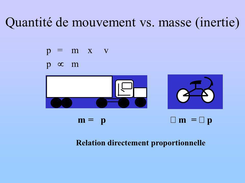 Quantité de mouvement vs. masse (inertie) p=mx v p m m = p Relation directement proportionnelle