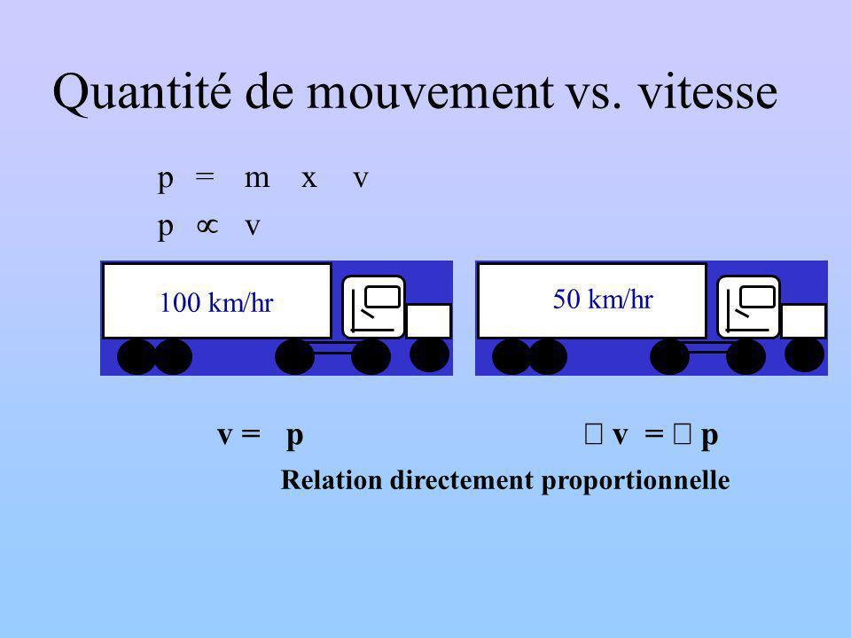 Quantité de mouvement vs.