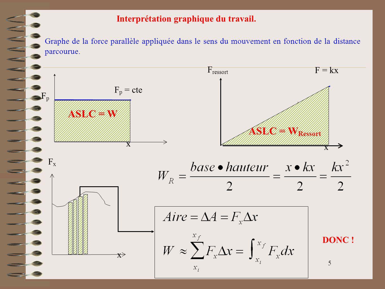 5 Interprétation graphique du travail. Graphe de la force parallèle appliquée dans le sens du mouvement en fonction de la distance parcourue. FpFp x F
