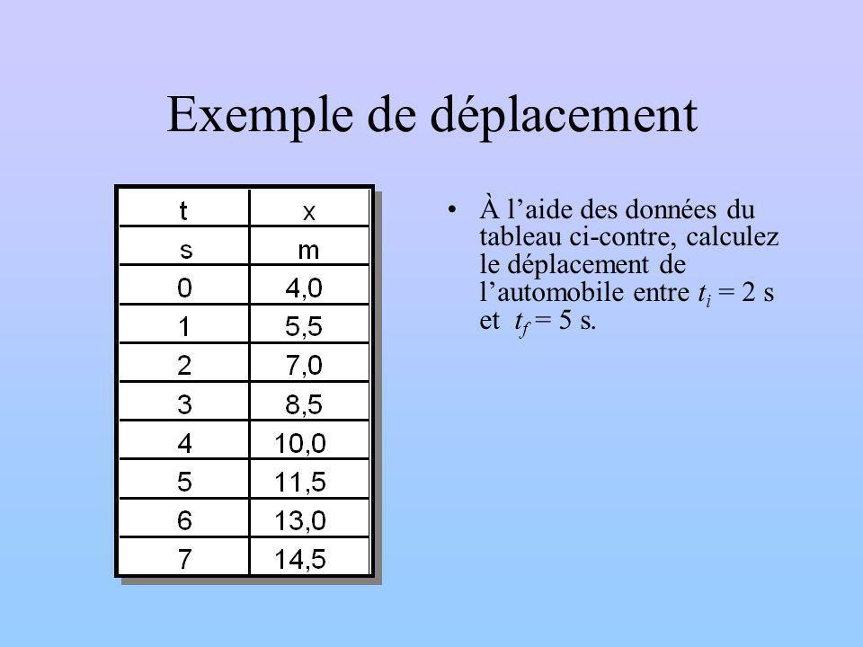 Exemple de déplacement À laide des données du tableau ci-contre, calculez le déplacement de lautomobile entre t i = 2 s et t f = 5 s.