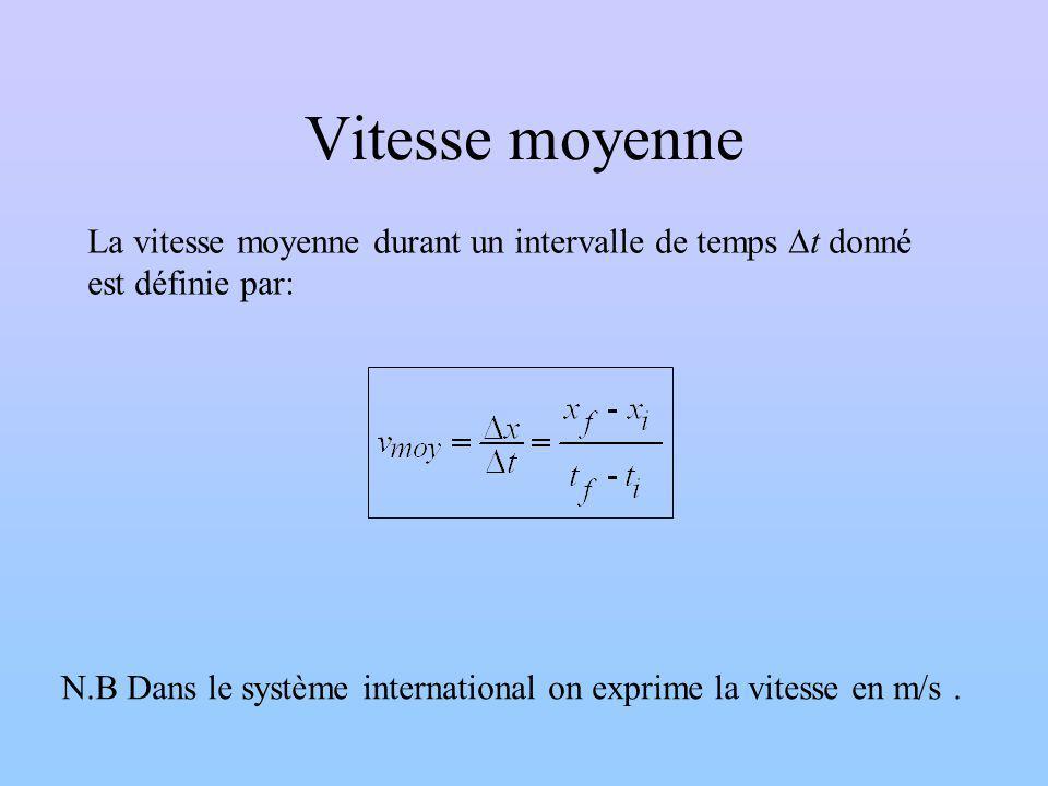 Vitesse moyenne La vitesse moyenne durant un intervalle de temps t donné est définie par: N.B Dans le système international on exprime la vitesse en m
