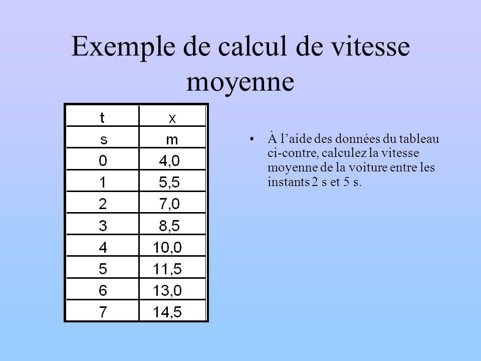 Exemple de calcul de vitesse moyenne À laide des données du tableau ci-contre, calculez la vitesse moyenne de la voiture entre les instants 2 s et 5 s