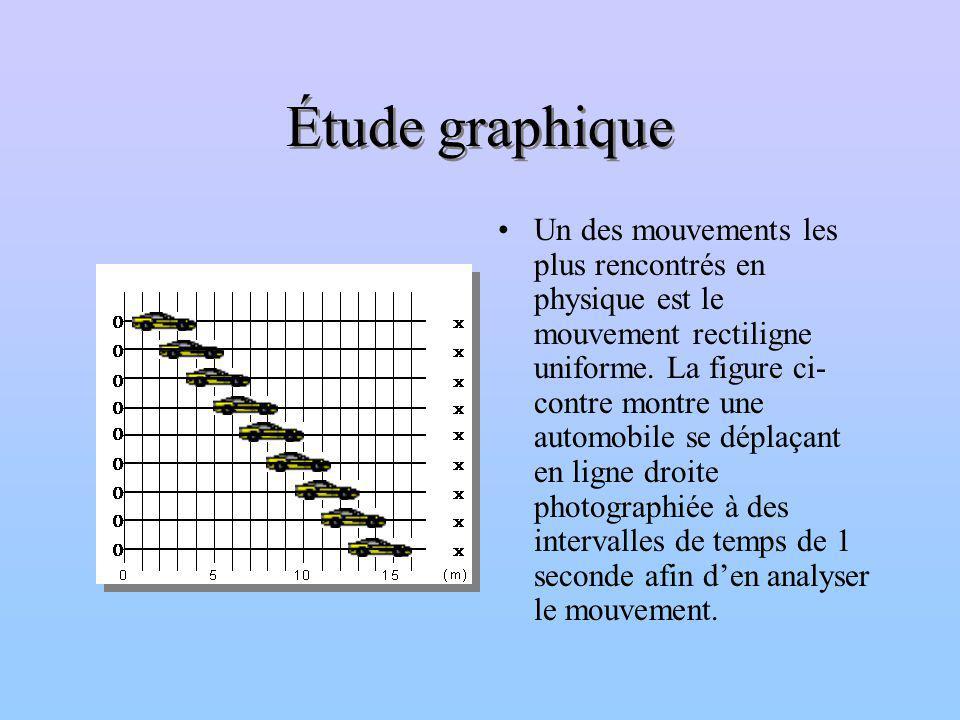 Étude graphique Un des mouvements les plus rencontrés en physique est le mouvement rectiligne uniforme. La figure ci- contre montre une automobile se