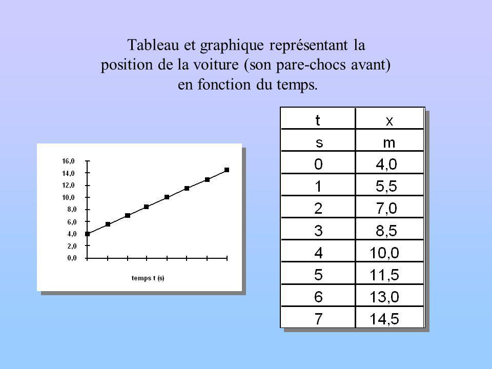 Tableau et graphique représentant la position de la voiture (son pare-chocs avant) en fonction du temps.