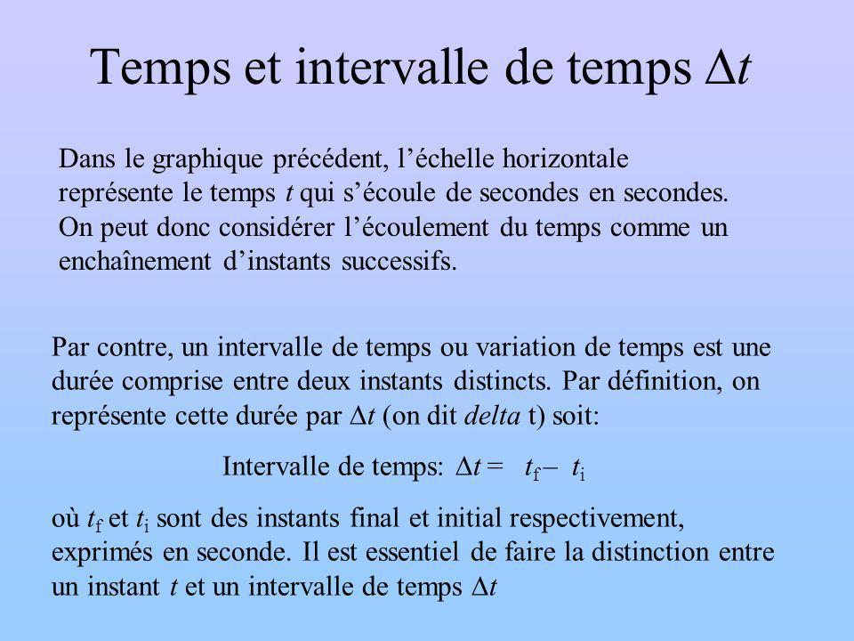 Temps et intervalle de temps t Par contre, un intervalle de temps ou variation de temps est une durée comprise entre deux instants distincts. Par défi