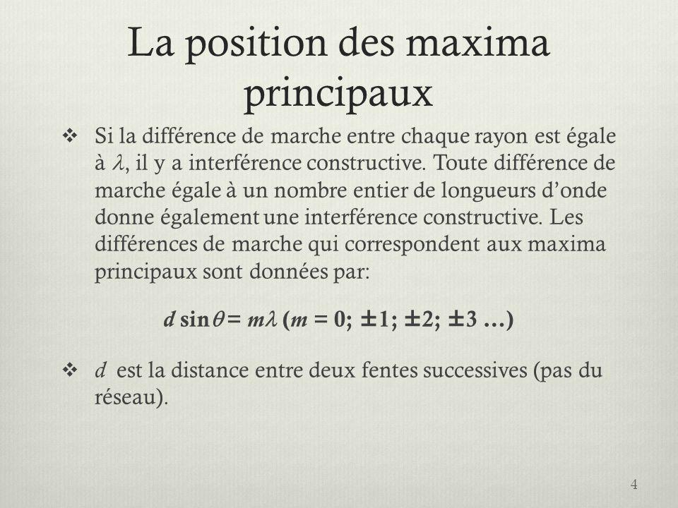 La position des maxima principaux Si la différence de marche entre chaque rayon est égale à, il y a interférence constructive.