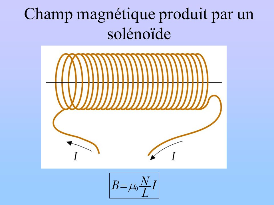 Champ magnétique produit par un solénoïde