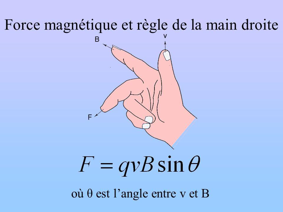 Force magnétique et règle de la main droite θ où θ est langle entre v et B