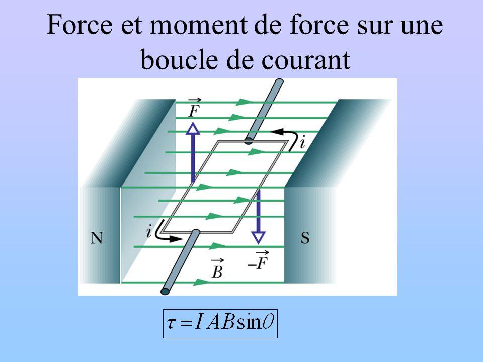 Force et moment de force sur une boucle de courant