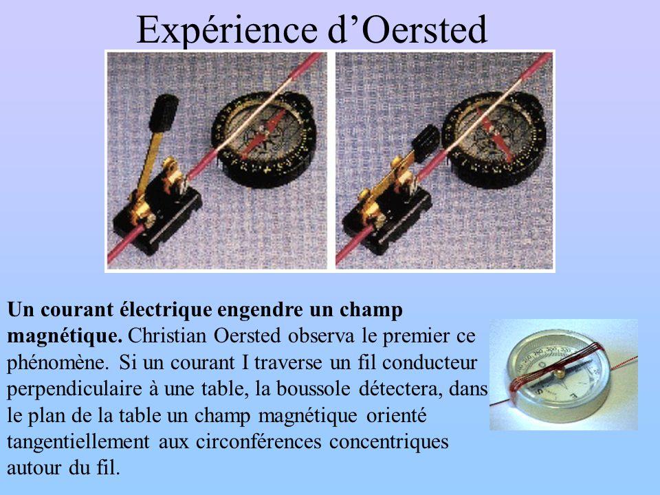 Expérience dOersted Un courant électrique engendre un champ magnétique. Christian Oersted observa le premier ce phénomène. Si un courant I traverse un