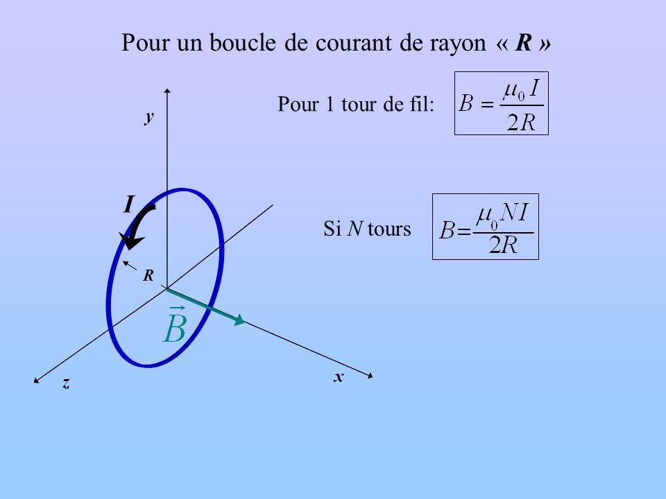 Pour un boucle de courant de rayon « R » x y z R I Si N tours Pour 1 tour de fil: