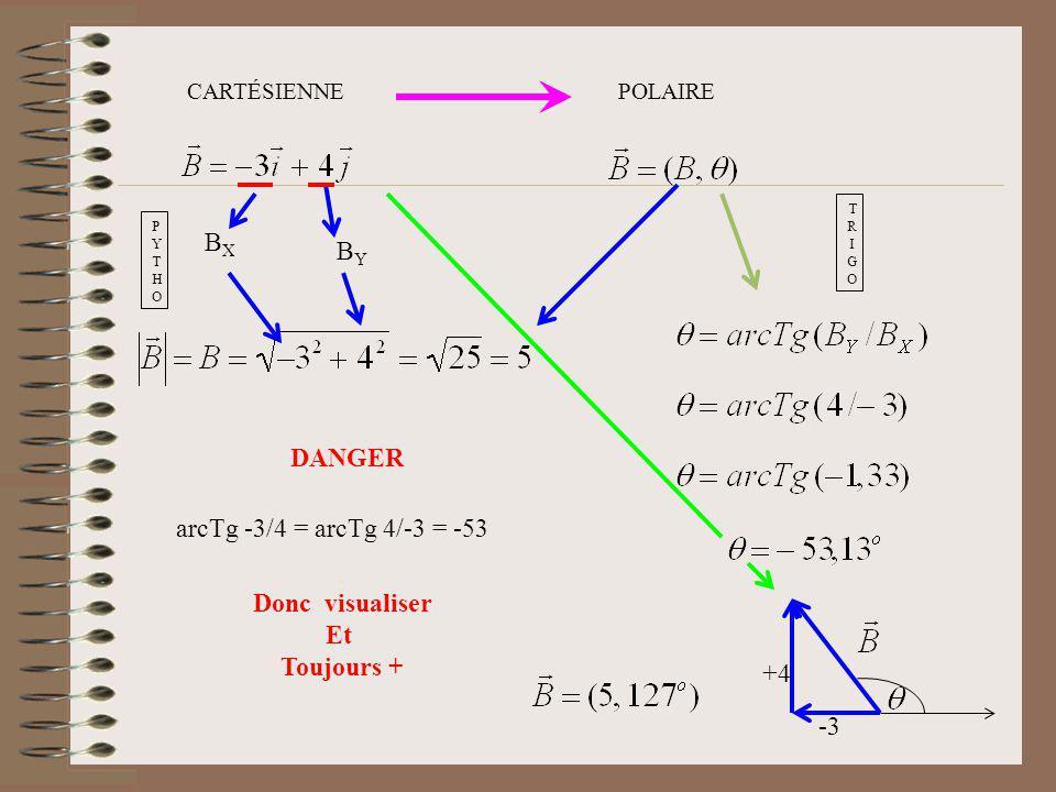 POLAIRECARTÉSIENNE BXBX BYBY PYTHOPYTHO TRIGOTRIGO Donc visualiser Et Toujours + -3 +4 DANGER arcTg -3/4 = arcTg 4/-3 = -53