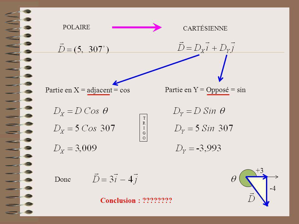 POLAIRE CARTÉSIENNE TRIGOTRIGO Partie en X = adjacent = cos Partie en Y = Opposé = sin Donc -4 +3 Conclusion : ????????