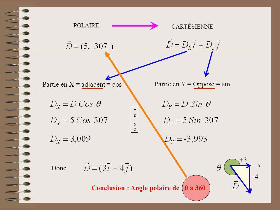 POLAIRE CARTÉSIENNE TRIGOTRIGO Partie en X = adjacent = cos Partie en Y = Opposé = sin Donc -4 +3 Conclusion : Angle polaire de 0 à 360