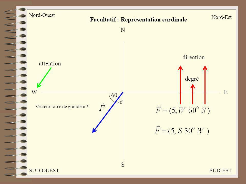 Facultatif : Représentation cardinale Nord-Est Nord-Ouest SUD-OUESTSUD-EST N WE S 30 60 Vecteur force de grandeur 5 degré direction attention