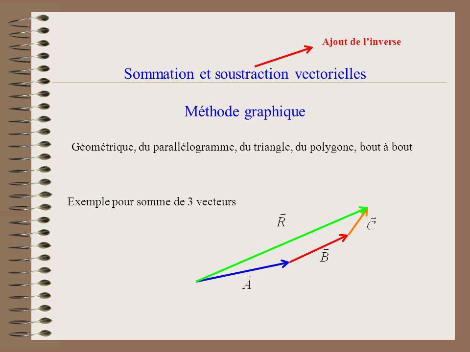 Sommation et soustraction vectorielles Méthode graphique Géométrique, du parallélogramme, du triangle, du polygone, bout à bout Exemple pour somme de 3 vecteurs Ajout de linverse