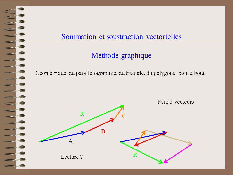 Sommation et soustraction vectorielles Méthode graphique Géométrique, du parallélogramme, du triangle, du polygone, bout à bout A R C B Pour 5 vecteurs R Lecture ?