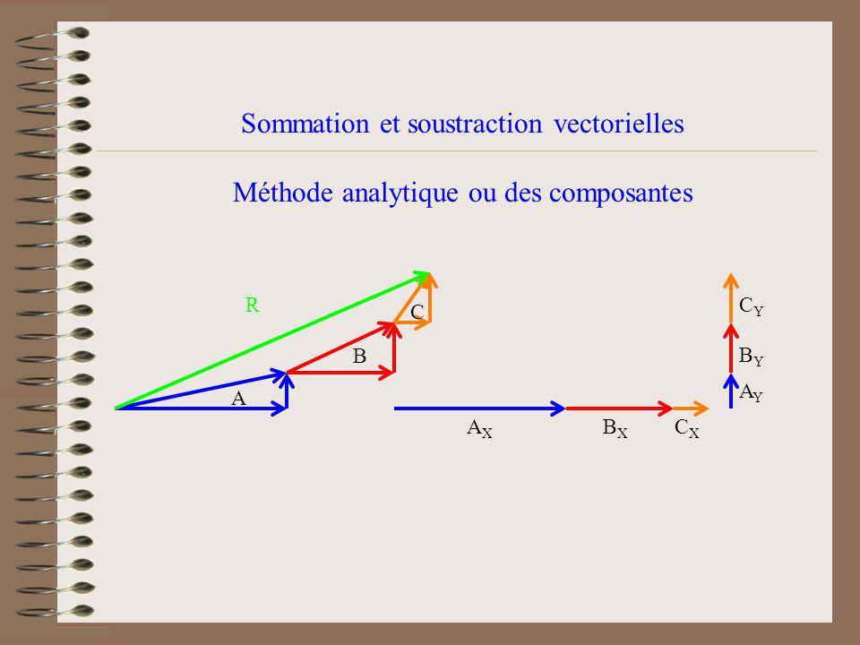 Sommation et soustraction vectorielles Méthode analytique ou des composantes A B C CYCY BYBY AYAY CXCX AXAX BXBX R