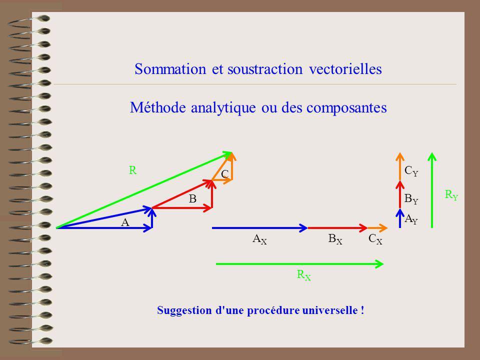 Sommation et soustraction vectorielles Méthode analytique ou des composantes A B C CYCY BYBY AYAY CXCX AXAX BXBX R RXRX RYRY Suggestion d une procédure universelle !
