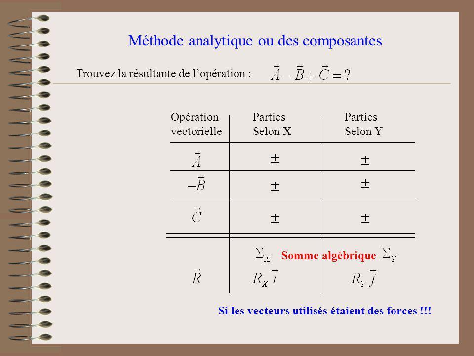 Méthode analytique ou des composantes Opération vectorielle Parties Selon X Parties Selon Y Somme algébrique Si les vecteurs utilisés étaient des forces !!.