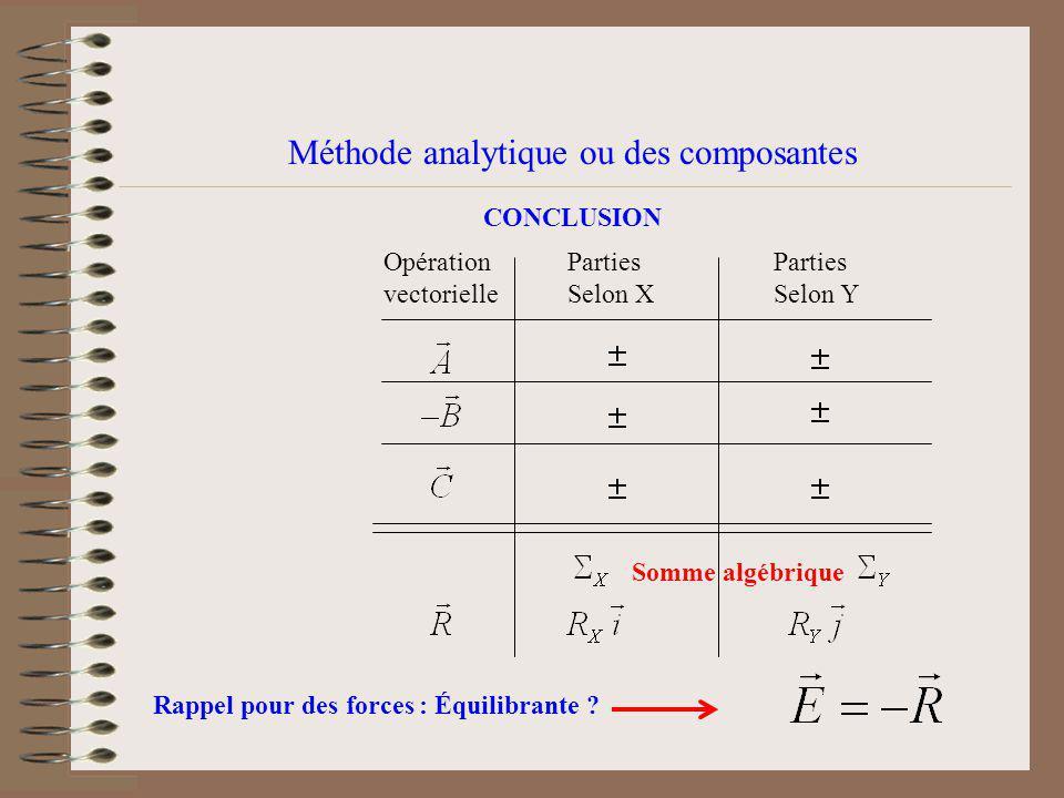 Méthode analytique ou des composantes CONCLUSION Opération vectorielle Parties Selon X Parties Selon Y Somme algébrique Rappel pour des forces : Équilibrante ?