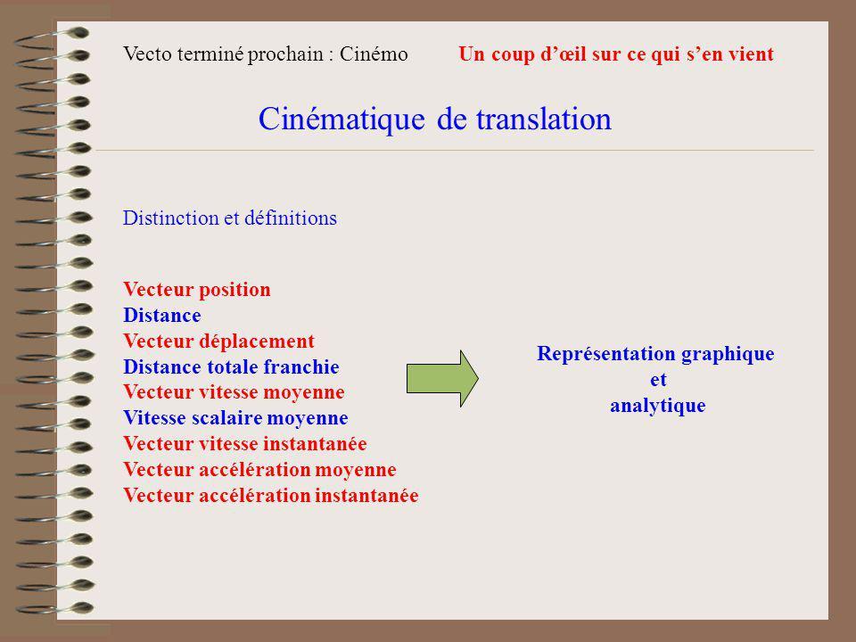 Cinématique de translation Vecteur position Distance Vecteur déplacement Distance totale franchie Vecteur vitesse moyenne Vitesse scalaire moyenne Vecteur vitesse instantanée Vecteur accélération moyenne Vecteur accélération instantanée Distinction et définitions Représentation graphique et analytique Un coup dœil sur ce qui sen vientVecto terminé prochain : Cinémo