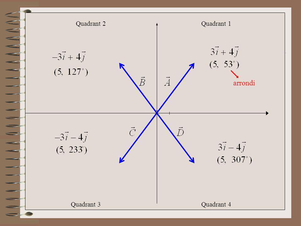 Quadrant 1Quadrant 2 Quadrant 3Quadrant 4 arrondi