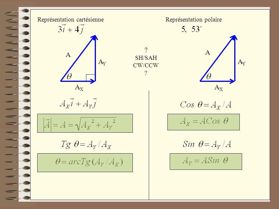 Représentation polaire Représentation cartésienne A AXAX AYAY A AXAX AYAY ? SH/SAH CW/CCW ?