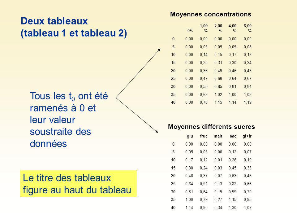 Moyennes concentrations Moyennes différents sucres Tous les t 0 ont été ramenés à 0 et leur valeur soustraite des données 0% 1,00 % 2,00 % 4,00 % 8,00