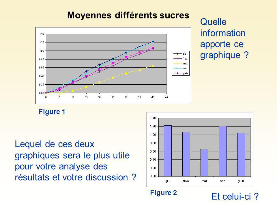 Moyennes différents sucres Figure 1 Figure 2 Lequel de ces deux graphiques sera le plus utile pour votre analyse des résultats et votre discussion ? Q