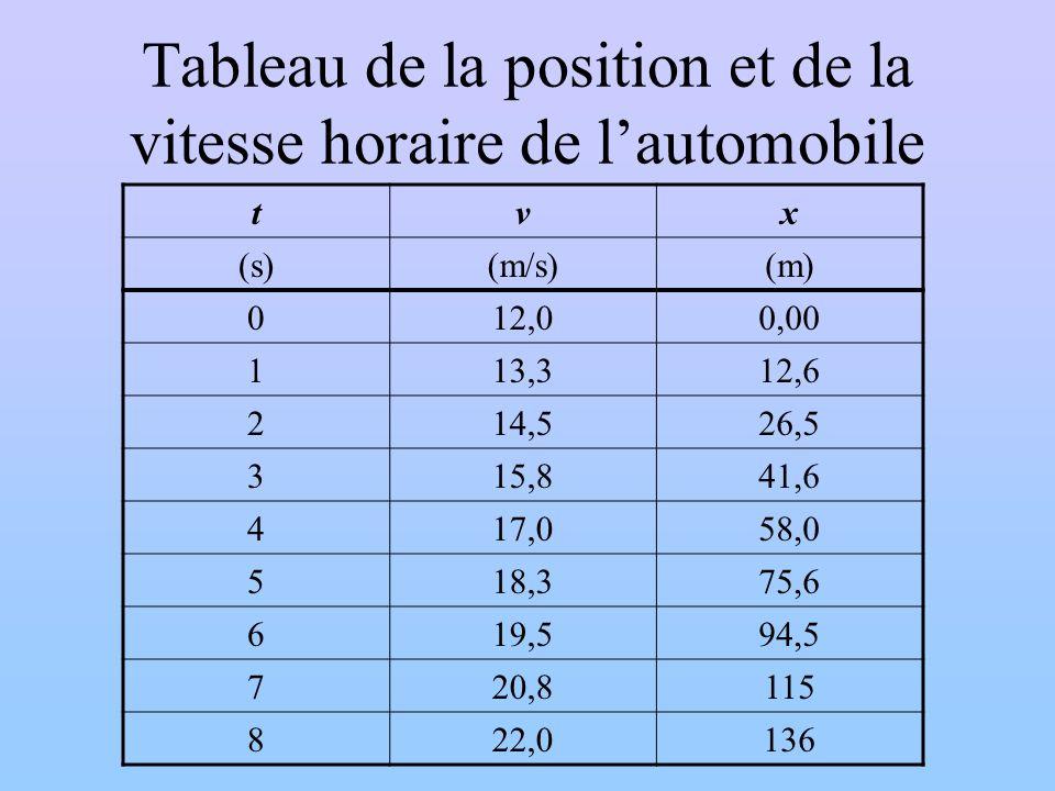 Tableau de la position et de la vitesse horaire de lautomobile tvx (s)(m/s)(m) 012,00,00 113,312,6 214,526,5 315,841,6 417,058,0 518,375,6 619,594,5 7