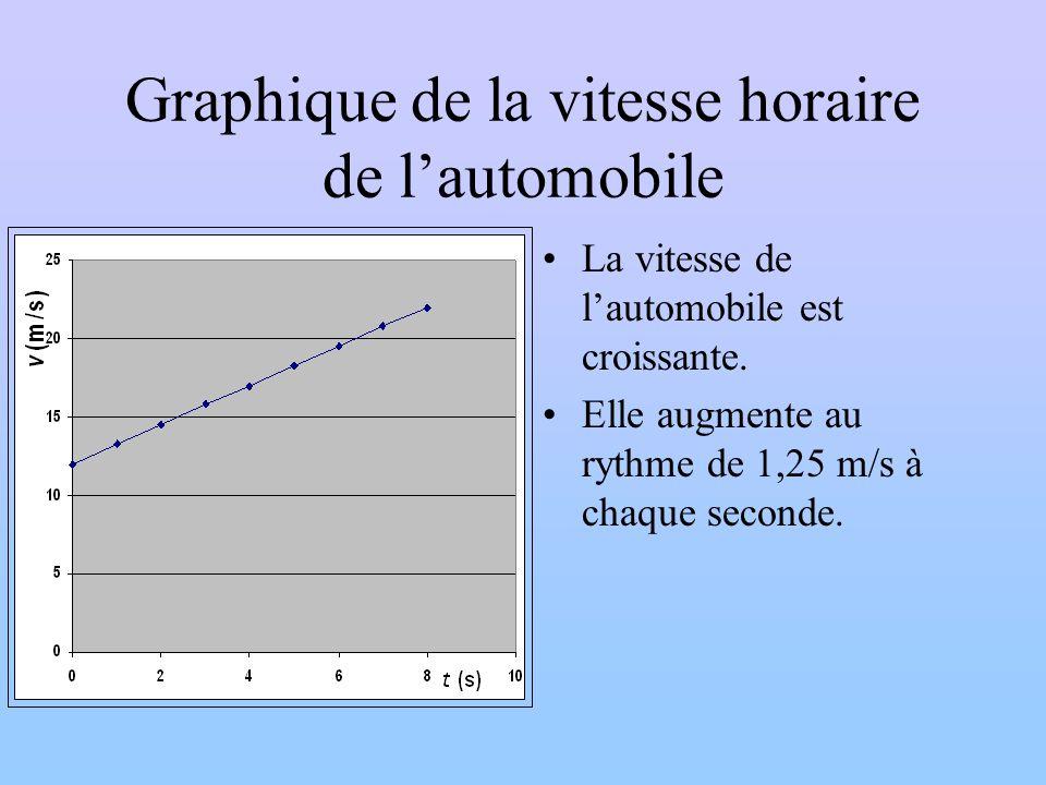 Graphique de la vitesse horaire de lautomobile La vitesse de lautomobile est croissante. Elle augmente au rythme de 1,25 m/s à chaque seconde.
