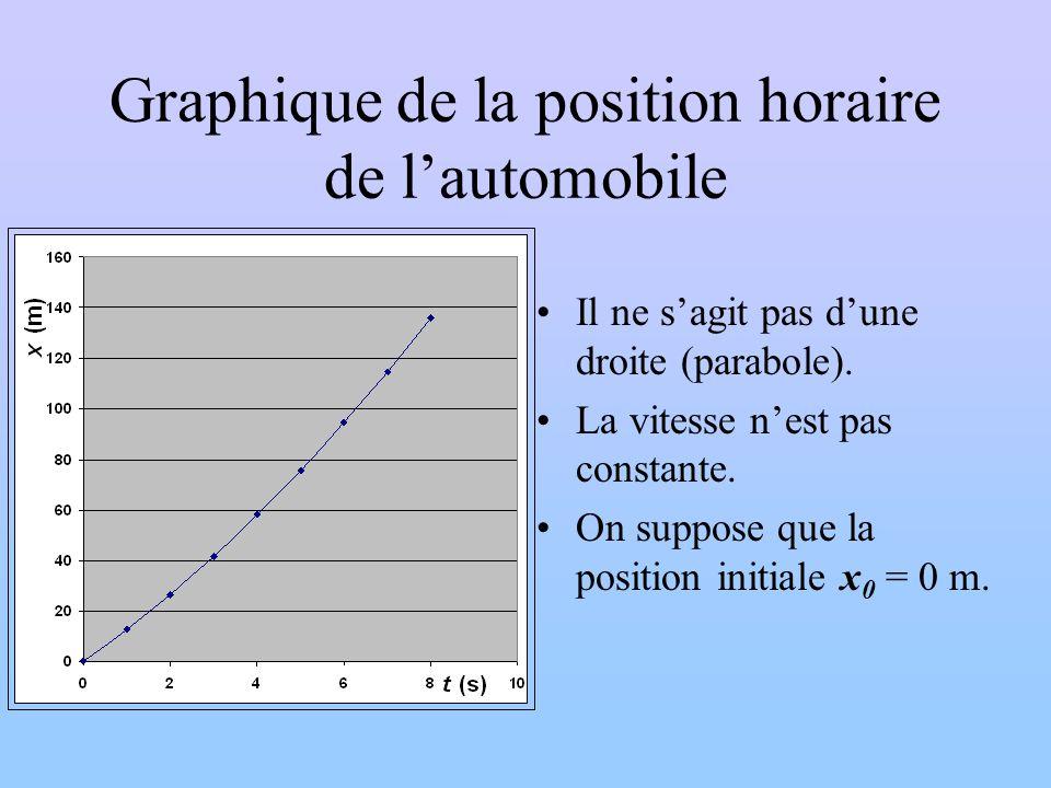 Graphique de la position horaire de lautomobile Il ne sagit pas dune droite (parabole). La vitesse nest pas constante. On suppose que la position init