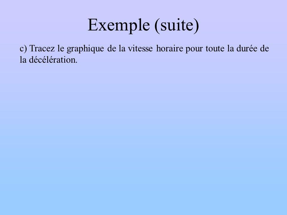 Exemple (suite) c) Tracez le graphique de la vitesse horaire pour toute la durée de la décélération.
