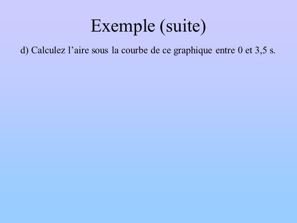 Exemple (suite) d) Calculez laire sous la courbe de ce graphique entre 0 et 3,5 s.
