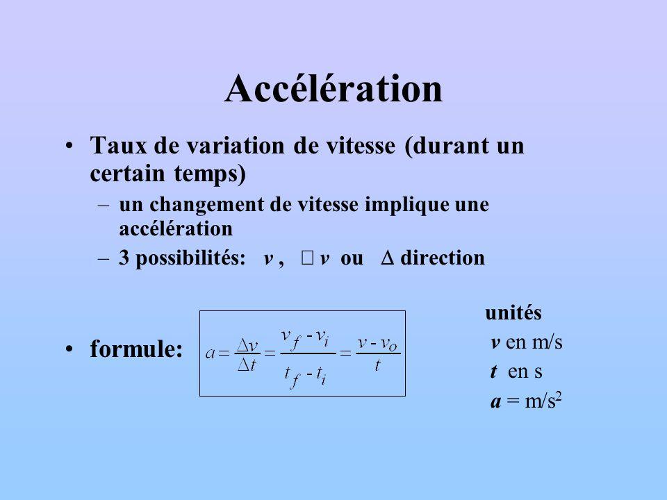 Accélération Taux de variation de vitesse (durant un certain temps) –un changement de vitesse implique une accélération –3 possibilités: v, v ou direc