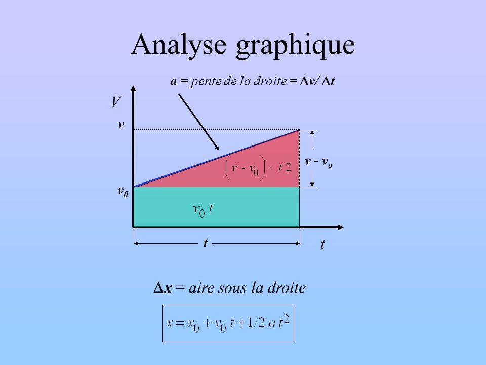 Analyse graphique V t v0v0 v t v - v o a = pente de la droite = v/ t x = aire sous la droite