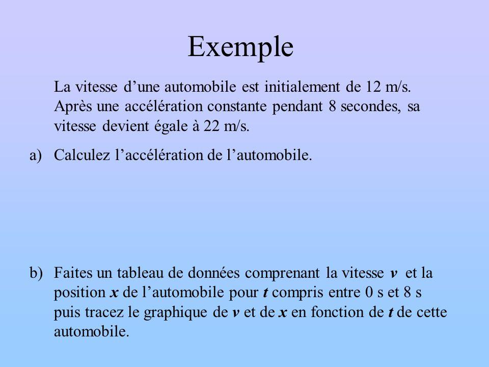 Exemple La vitesse dune automobile est initialement de 12 m/s. Après une accélération constante pendant 8 secondes, sa vitesse devient égale à 22 m/s.