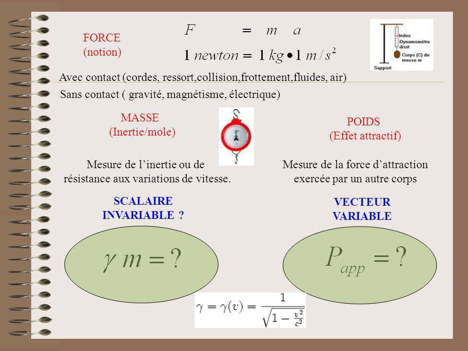 FORCE (notion) MASSE (Inertie/mole) POIDS (Effet attractif) Avec contact (cordes, ressort,collision,frottement,fluides, air) Sans contact ( gravité, m
