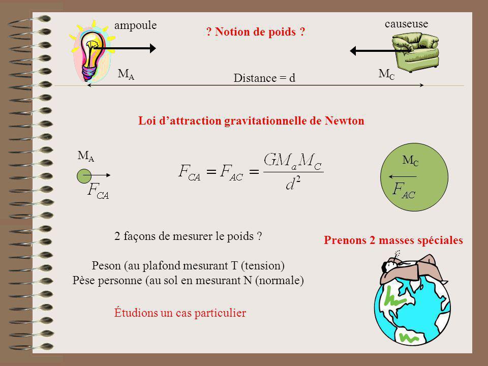 Distance = d MAMA MCMC ? Notion de poids ? 2 façons de mesurer le poids ? Peson (au plafond mesurant T (tension) Pèse personne (au sol en mesurant N (