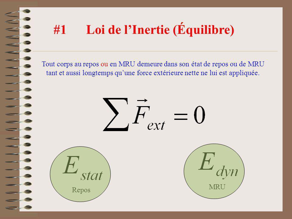 #2 Loi du mouvement (Déséquilibre) Sil y a une force nette extérieure résultante sur un corps alors celui-ci subira un taux de changement de sa quantité de mouvement.