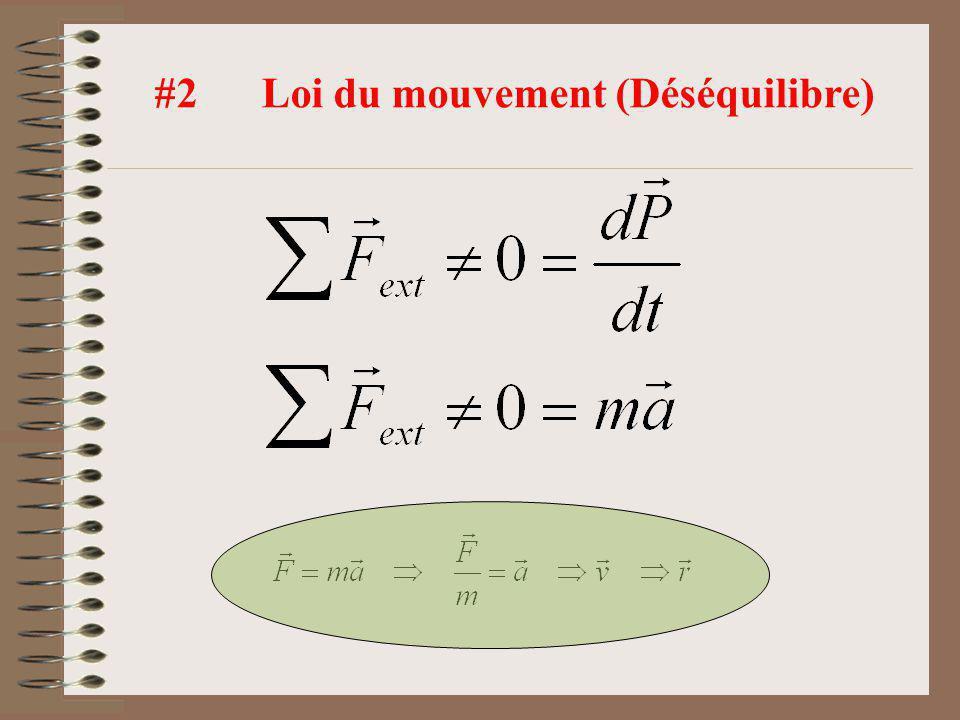 #3 Loi daction/réaction (Interaction) Lorsque 2 corps interagissent, la force exercée par le premier sur le second est toujours exactement égale à la force exercée par le second sur le premier.