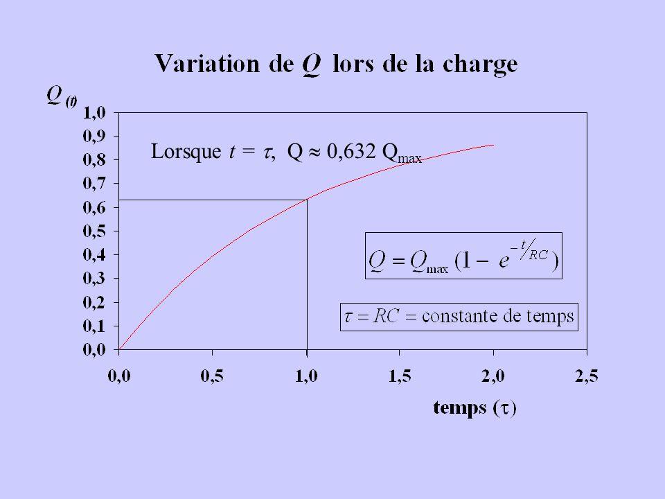 Lorsque t =, Q 0,632 Q max