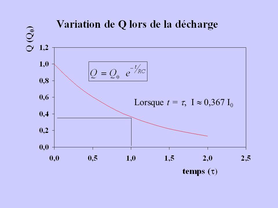 Lorsque t =, I 0,367 I 0