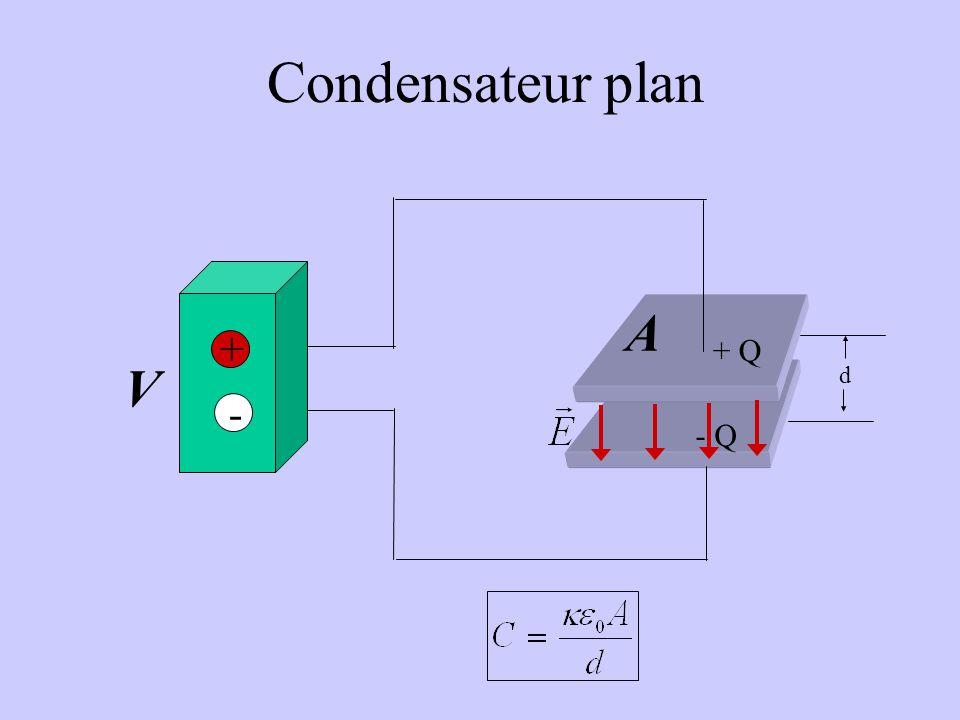 Condensateur plan d A + Q - Q + - V